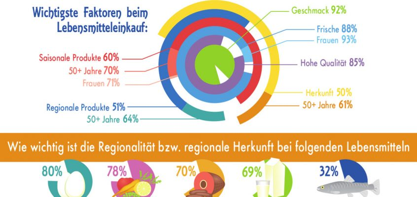 Infografik Regionalität