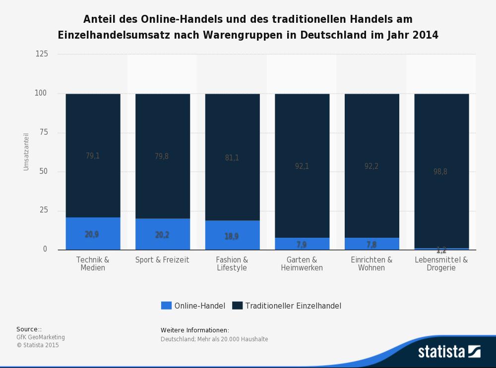 Anteil Online-Handel am Einzelhandelsumsatz