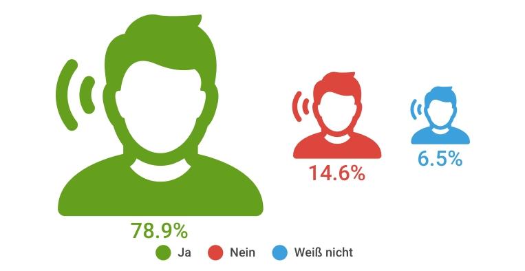 Grafik: 78,9% der Deutschen haben den Begriff VR schon mal gehört